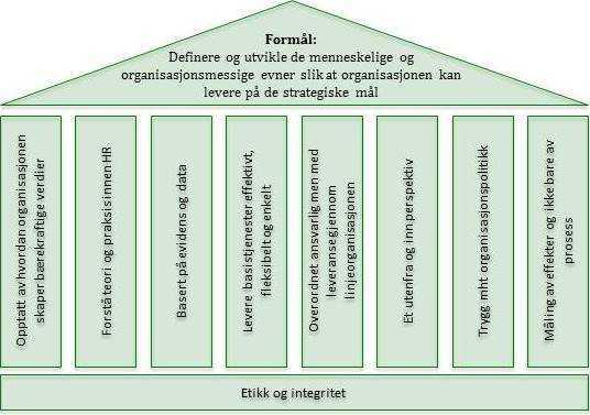 HR formål