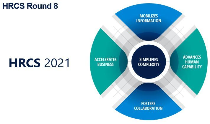 HRCS 2021 modell beskjert