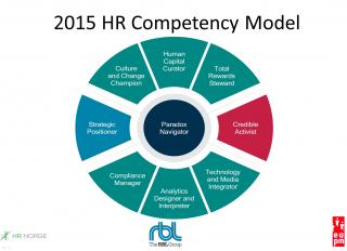 HR Competency Study presentasjon skjermbilde