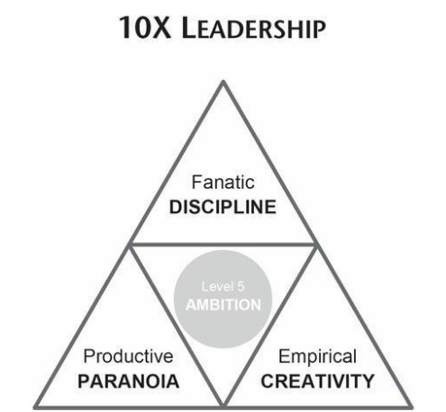 10x leadership illustrasjon