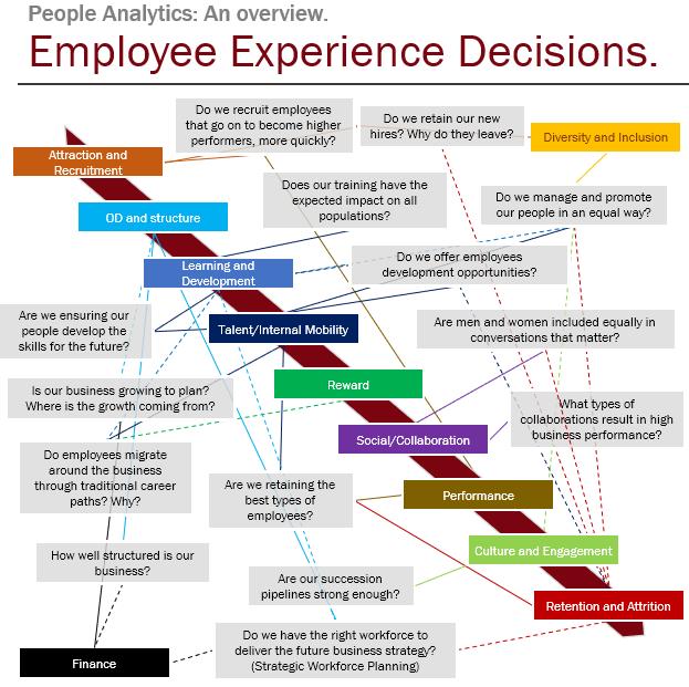 Oversikt over Emplyee Experience descisions