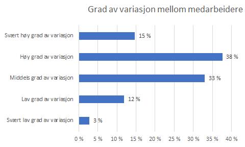 Graf som viser variasjon mellom medarbeiderne