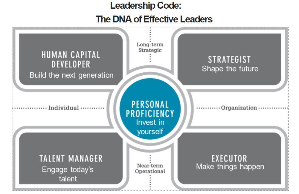 Modell leadership code