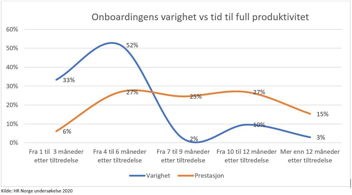 Graf onboardingens varighet