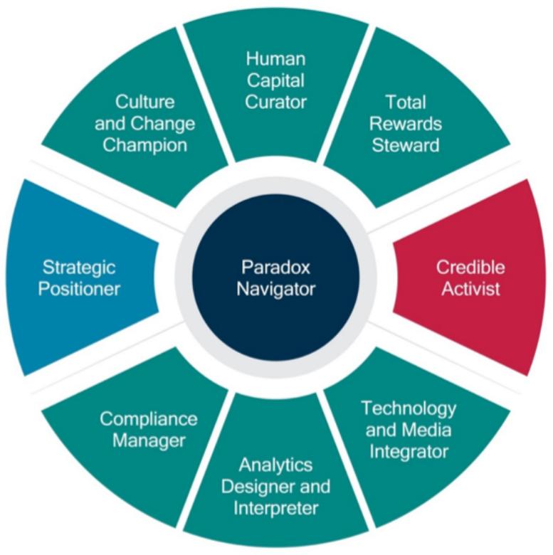RBL-HR-Competency-Model-2016 transparent