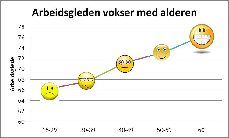 arbeidsgleden-vokser-med-alderen